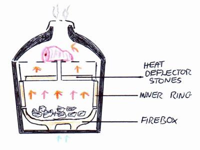 How To Set Up A Kamado To Smoke, Roast Or Bake