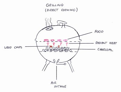 graphic of direct cooking on a charcoal grill