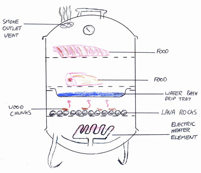 graphic demonstrating indirect cooking on an electric smoker