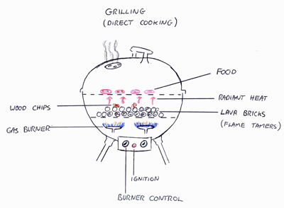 Graphic demonstrating direct cooking on a gas grill