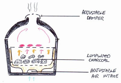 graphic demonstrating direct cooking on a ceramic kamado grill